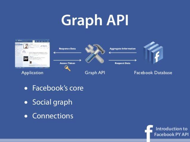 graph api javascript